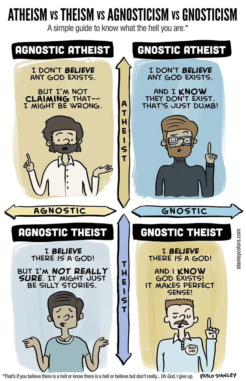 Atheism Vs Theism Agnosticism Gnosticism A Simple Guide To Know What The Hell You Are